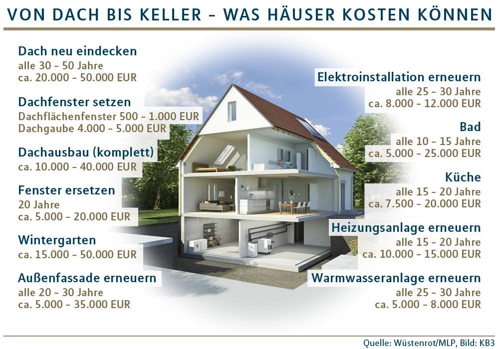 neues dach sparsame heizung modernisierungen finanziell vorbereiten. Black Bedroom Furniture Sets. Home Design Ideas